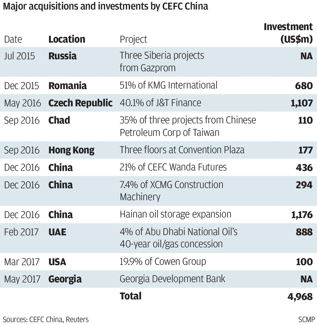 Major acquisitions and investments by CEFC China