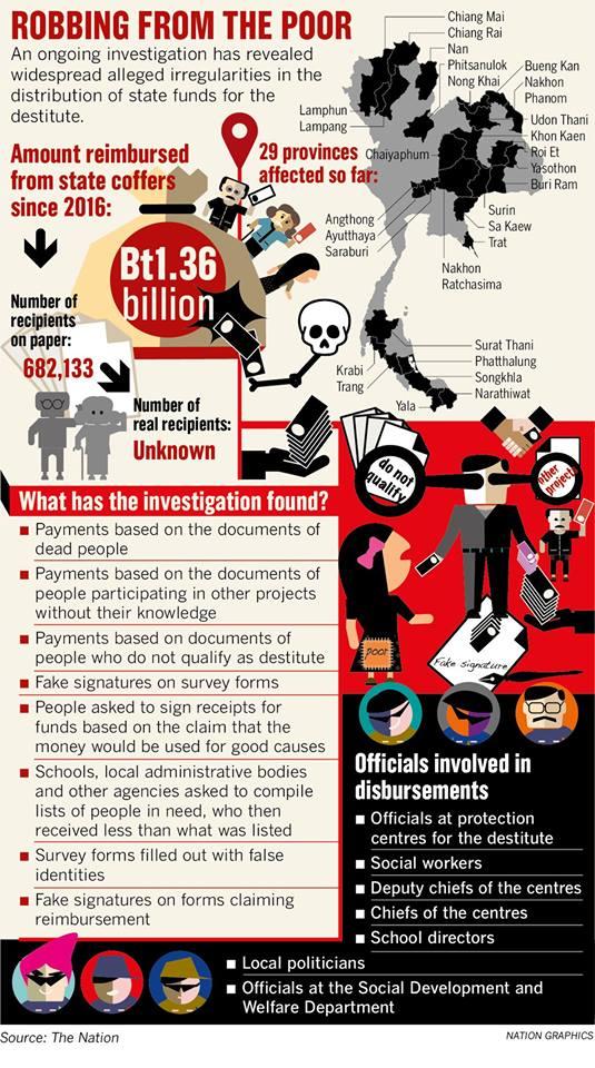 Инфографика о коррупционном деле в Таиланде