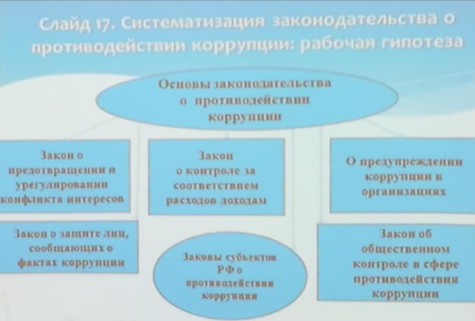 Слайд презентации Талии Хабриевой