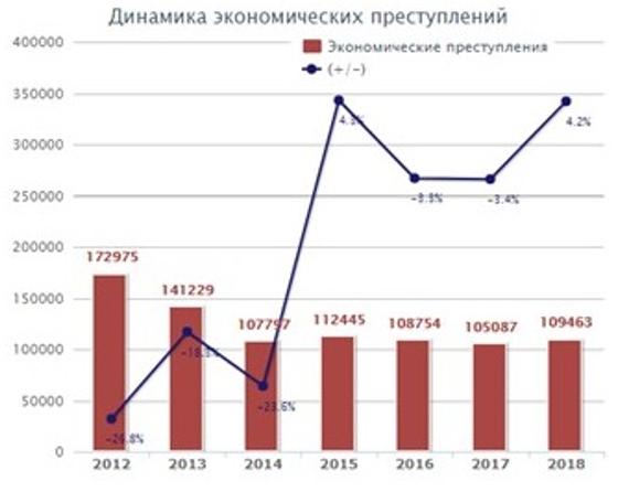 Динамика экономических преступлений с 2012 по 2018 годы