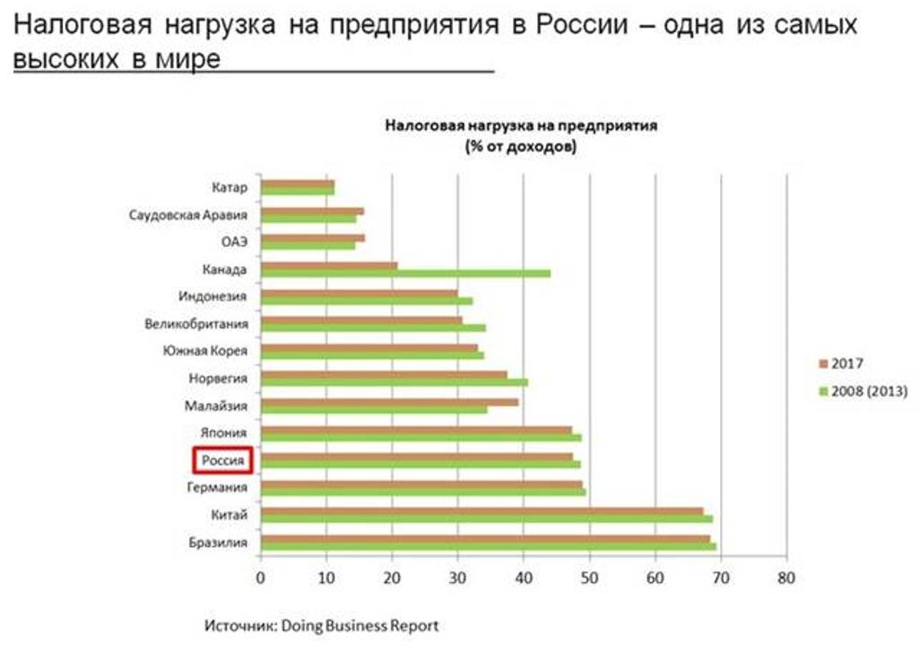 Налоговая нагрузка на предприятия в России - одна из самых высоких в мире